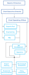organizational structure mobile