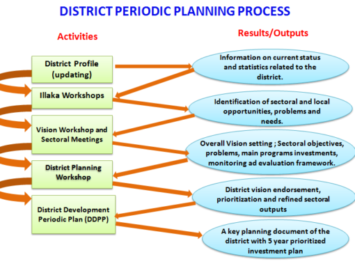 Preparation of Five Year District Periodic Plan for Okhaldhunga