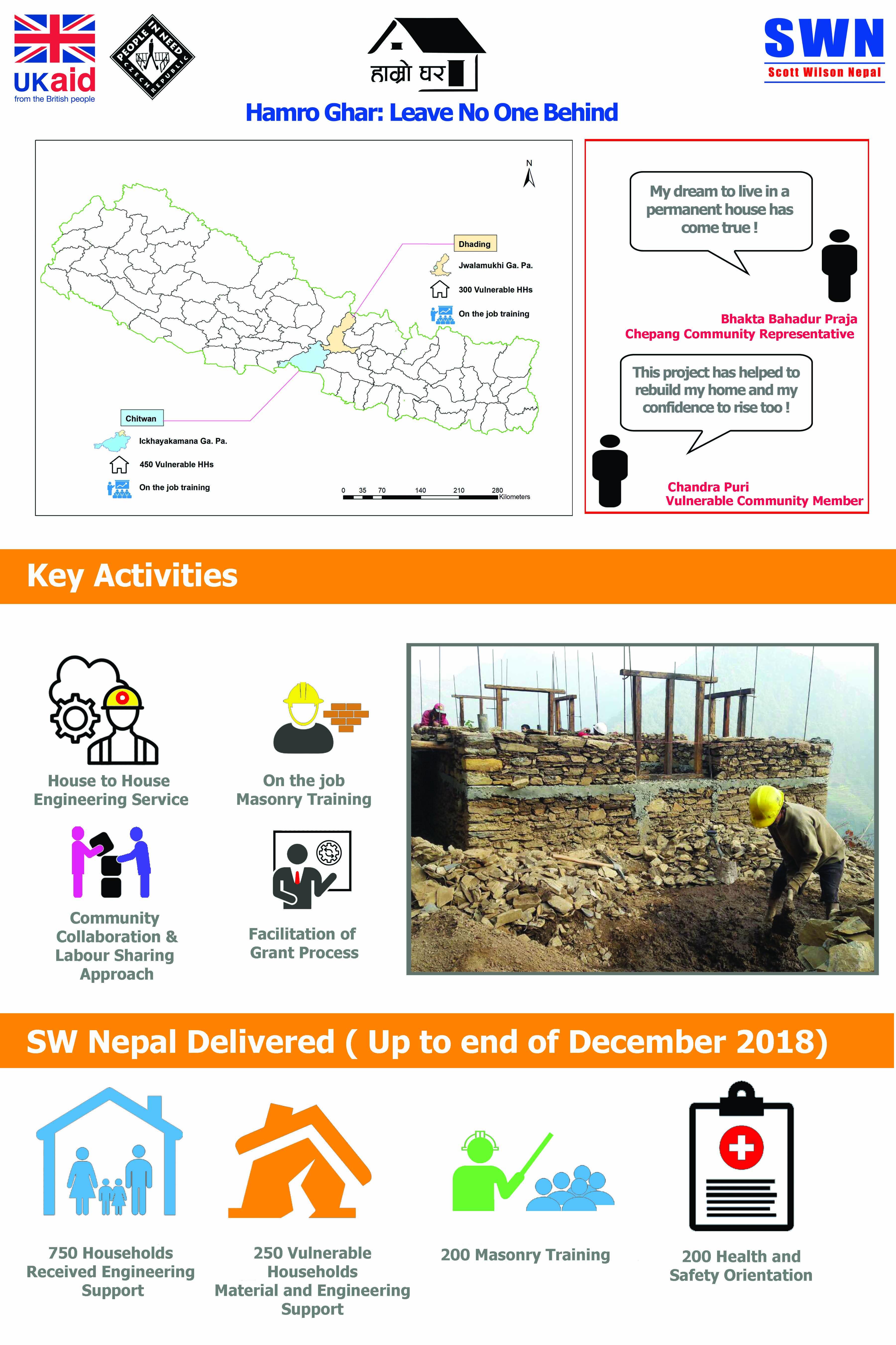 hamro ghar infographics poster final